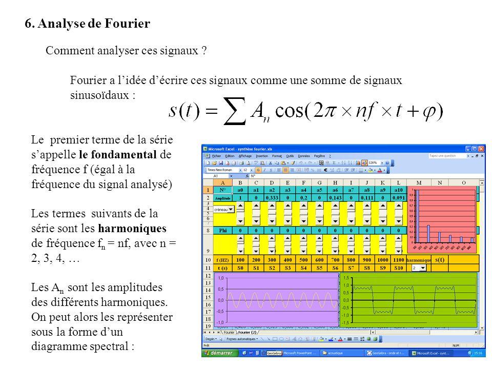 6. Analyse de Fourier Comment analyser ces signaux ? Fourier a lidée décrire ces signaux comme une somme de signaux sinusoïdaux : Le premier terme de