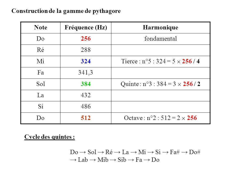 Construction de la gamme de pythagore NoteFréquence (Hz)Harmonique Do256fondamental Ré288 Mi324 Tierce : n°5 : 324 = 5 256 / 4 Fa341,3 Sol384 Quinte :