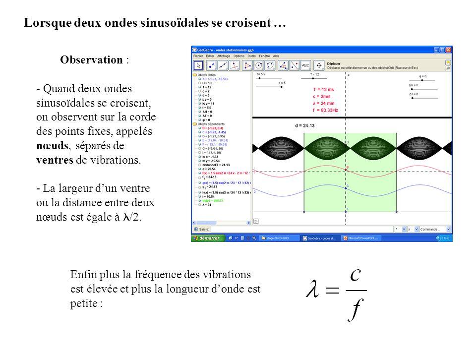 Lorsque deux ondes sinusoïdales se croisent … Observation : - Quand deux ondes sinusoïdales se croisent, on observent sur la corde des points fixes, a