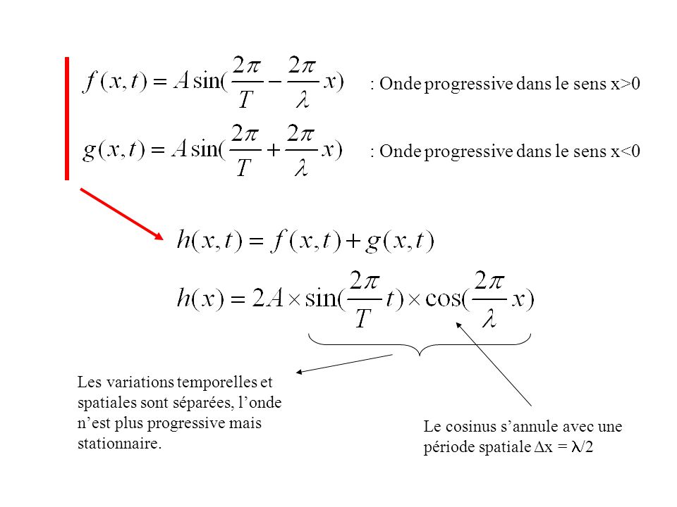 Les variations temporelles et spatiales sont séparées, londe nest plus progressive mais stationnaire. Le cosinus sannule avec une période spatiale Δx