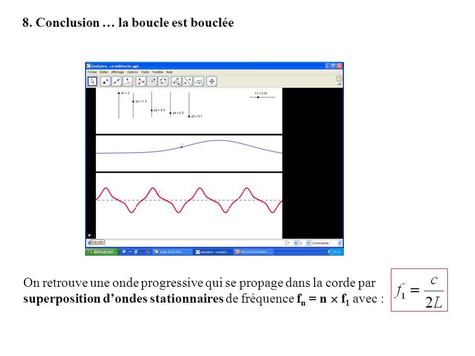 8. Conclusion … la boucle est bouclée On retrouve une onde progressive qui se propage dans la corde par superposition dondes stationnaires de fréquenc