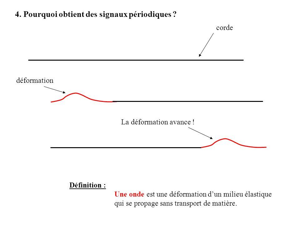 corde déformation La déformation avance ! Définition : Une onde est une déformation dun milieu élastique qui se propage sans transport de matière. 4.