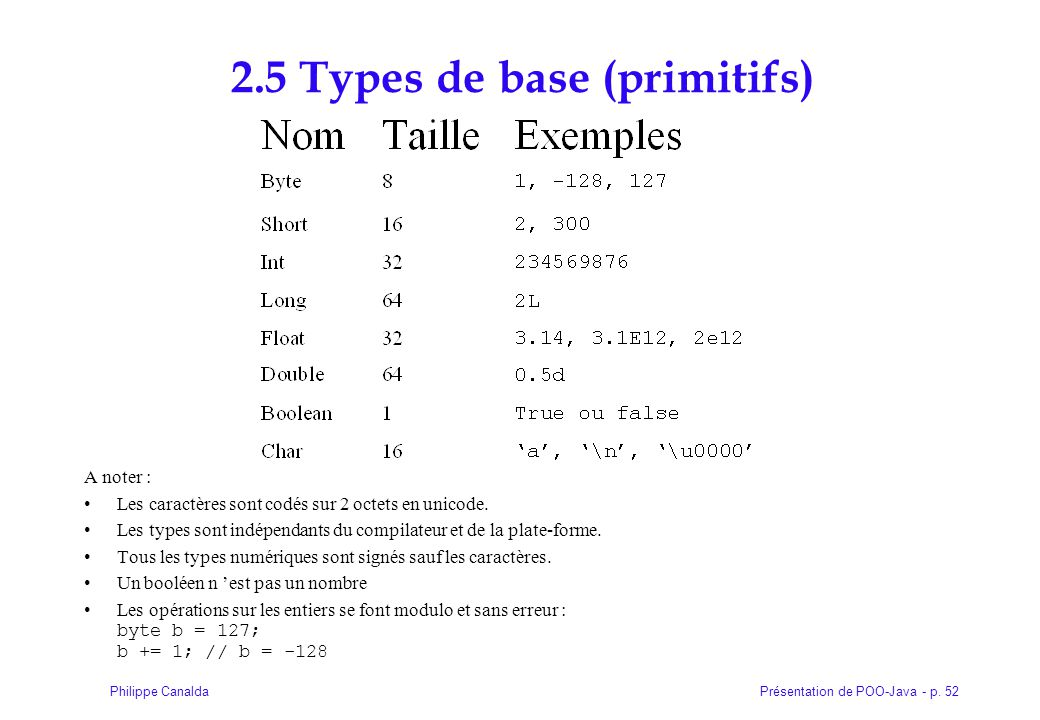 Présentation de POO-Java - p. 52Philippe Canalda 2.5 Types de base (primitifs) A noter : Les caractères sont codés sur 2 octets en unicode. Les types