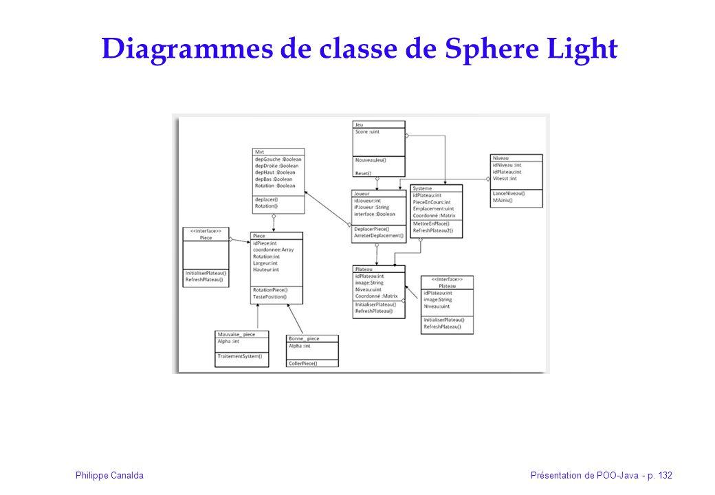 Présentation de POO-Java - p. 132Philippe Canalda Diagrammes de classe de Sphere Light