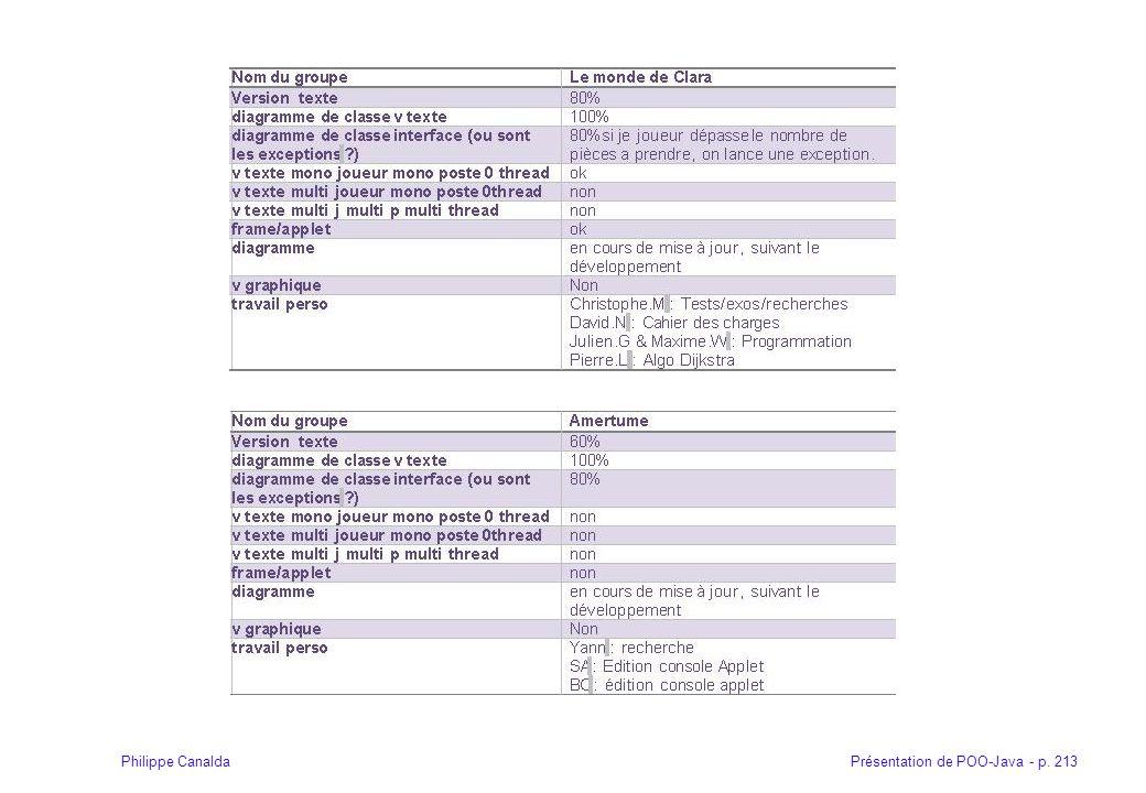 Présentation de POO-Java - p. 213Philippe Canalda