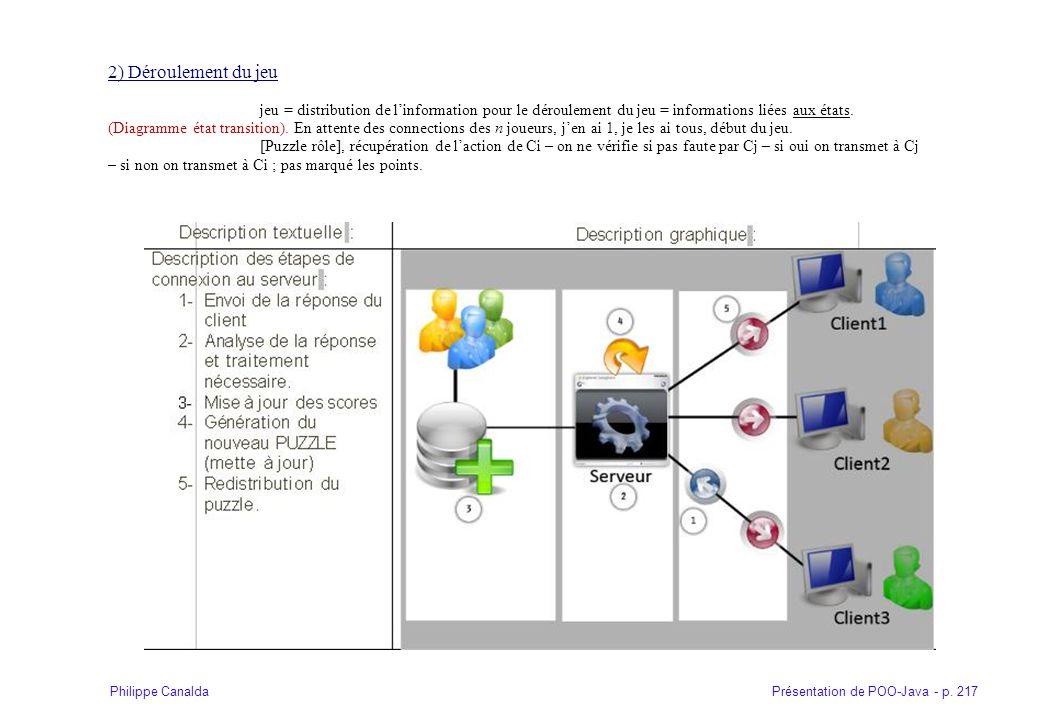 Présentation de POO-Java - p. 217Philippe Canalda 2) Déroulement du jeu jeu = distribution de linformation pour le déroulement du jeu = informations l