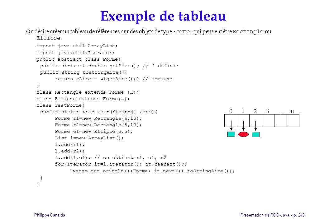 Présentation de POO-Java - p. 248Philippe Canalda Exemple de tableau On désire créer un tableau de références sur des objets de type Forme qui peuvent