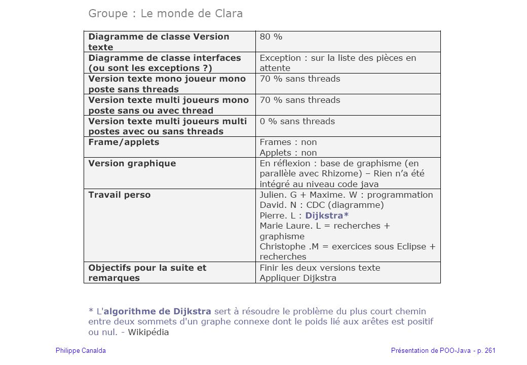 Présentation de POO-Java - p. 261Philippe Canalda
