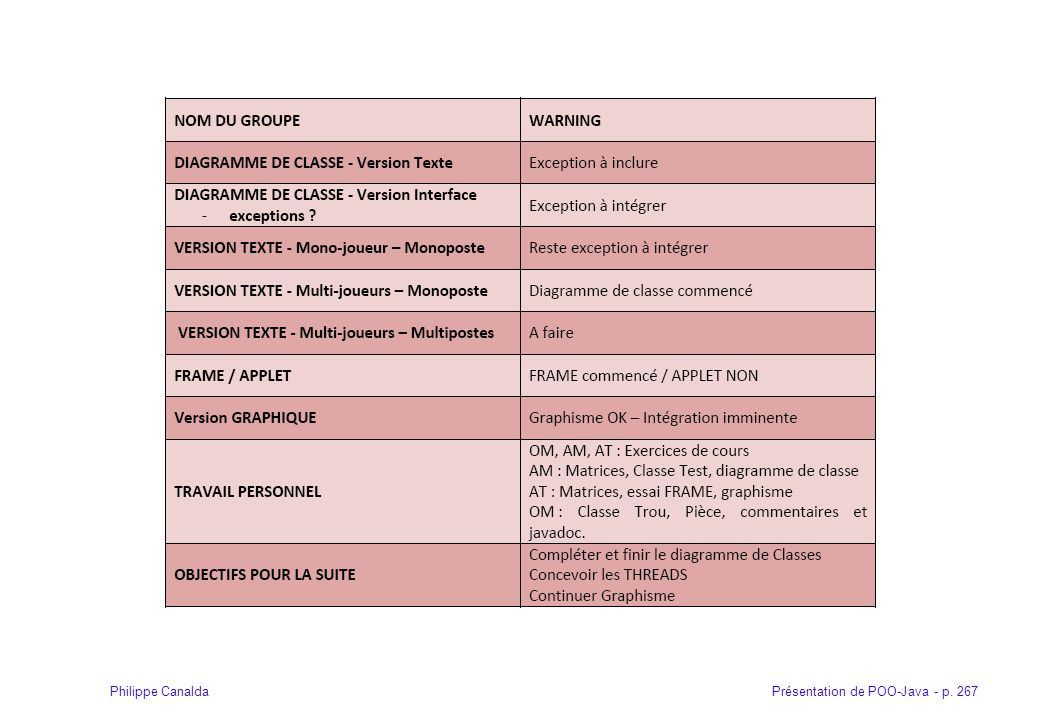 Présentation de POO-Java - p. 267Philippe Canalda
