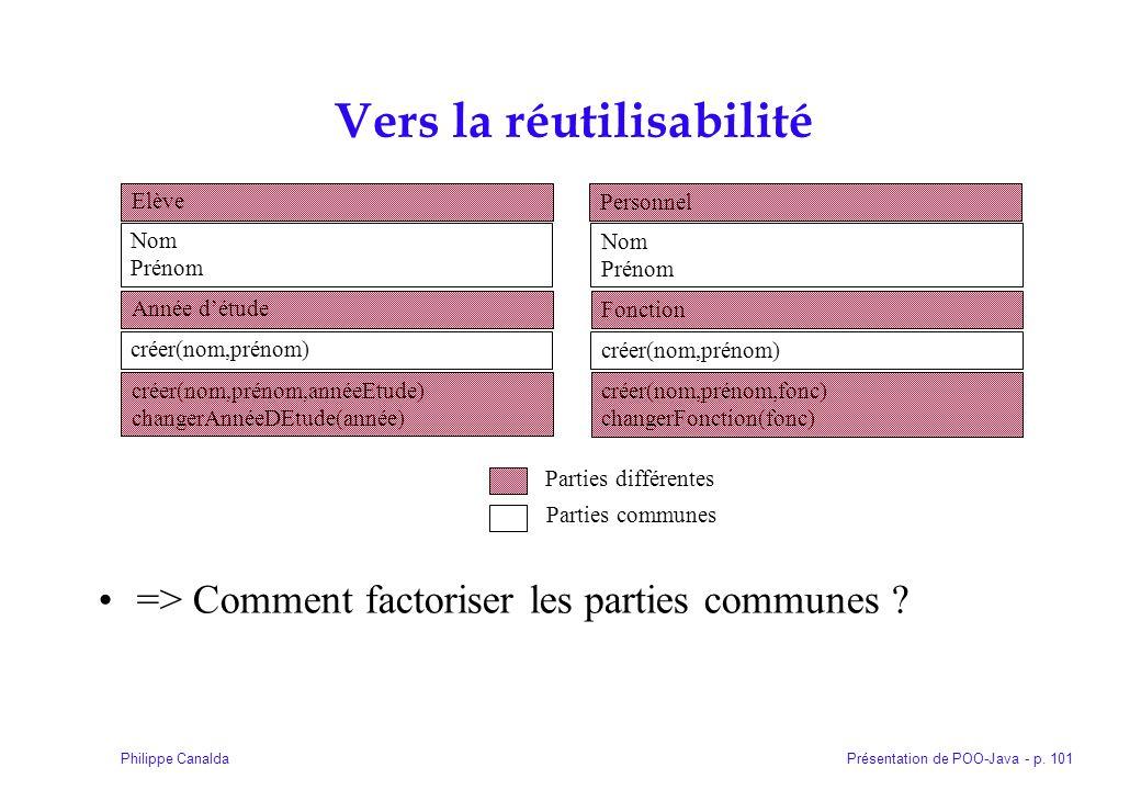 Présentation de POO-Java - p. 101Philippe Canalda Vers la réutilisabilité => Comment factoriser les parties communes ? Elève Nom Prénom créer(nom,prén