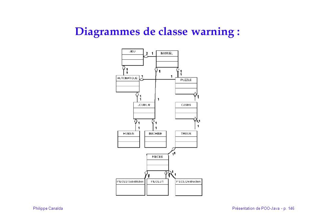 Présentation de POO-Java - p. 146Philippe Canalda Diagrammes de classe warning :