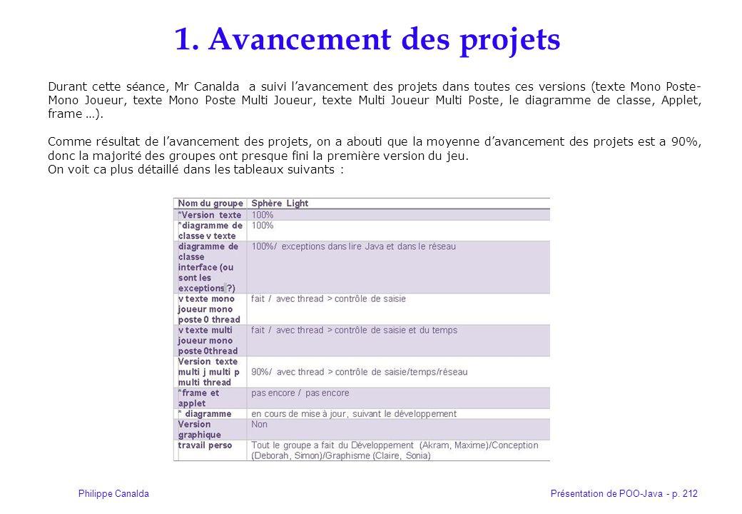 Présentation de POO-Java - p. 212Philippe Canalda 1. Avancement des projets Durant cette séance, Mr Canalda a suivi lavancement des projets dans toute