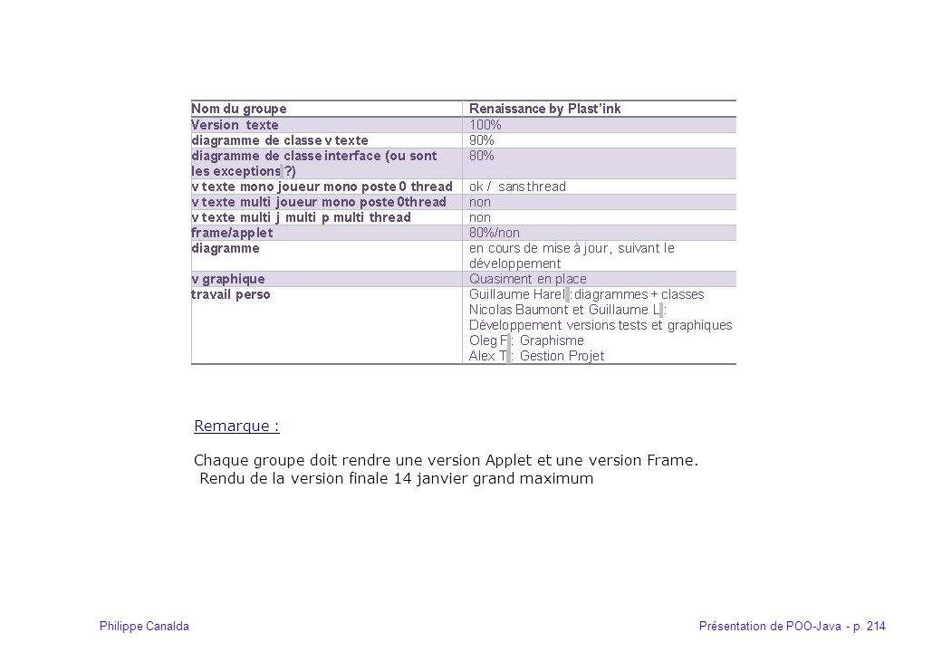 Présentation de POO-Java - p. 214Philippe Canalda Remarque : Chaque groupe doit rendre une version Applet et une version Frame. Rendu de la version fi