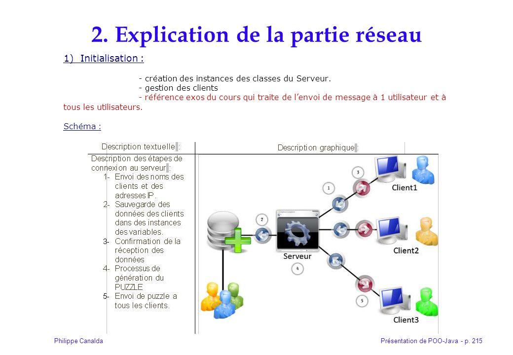 Présentation de POO-Java - p. 215Philippe Canalda 2. Explication de la partie réseau 1) Initialisation : - création des instances des classes du Serve