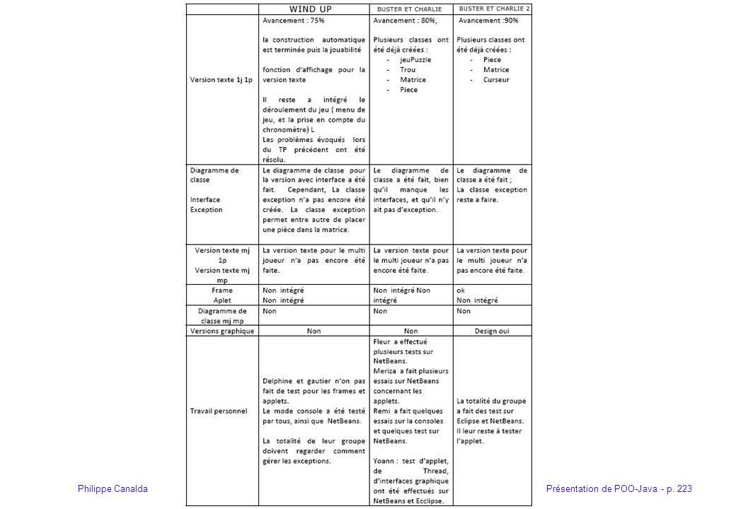 Présentation de POO-Java - p. 223Philippe Canalda