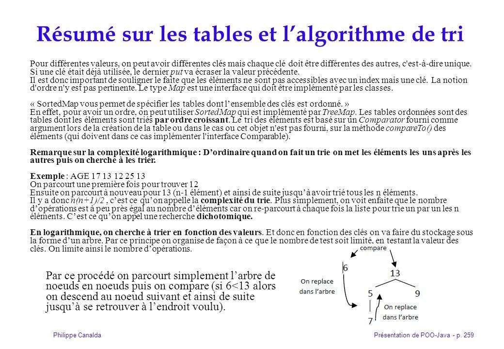 Présentation de POO-Java - p. 259Philippe Canalda Résumé sur les tables et lalgorithme de tri Pour différentes valeurs, on peut avoir différentes clés