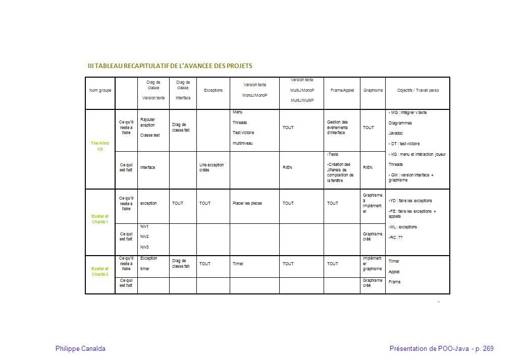 Présentation de POO-Java - p. 269Philippe Canalda