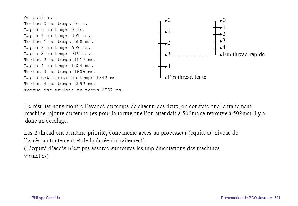 Présentation de POO-Java - p. 301Philippe Canalda On obtient : Tortue 0 au temps 0 ms. Lapin 0 au temps 0 ms. Lapin 1 au temps 301 ms. Tortue 1 au tem