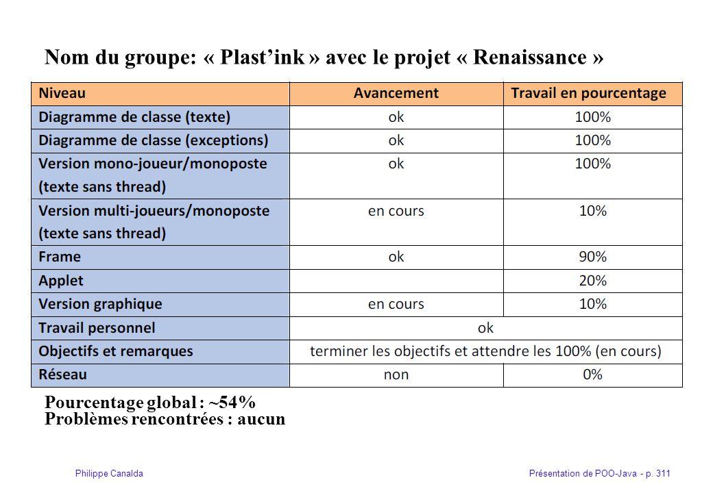 Présentation de POO-Java - p. 311Philippe Canalda Nom du groupe: « Plastink » avec le projet « Renaissance » Pourcentage global : ~54% Problèmes renco