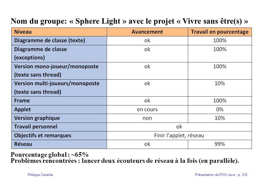 Présentation de POO-Java - p. 312Philippe Canalda Nom du groupe: « Sphere Light » avec le projet « Vivre sans être(s) » Pourcentage global : ~65% Prob