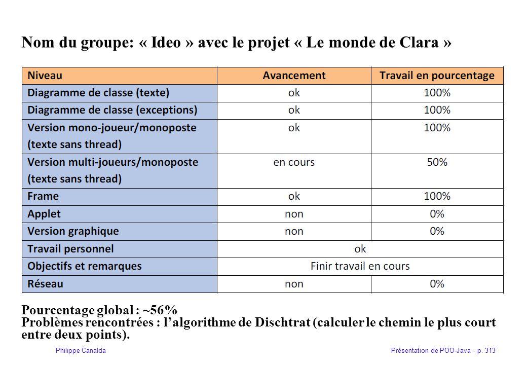 Présentation de POO-Java - p. 313Philippe Canalda Nom du groupe: « Ideo » avec le projet « Le monde de Clara » Pourcentage global : ~56% Problèmes ren