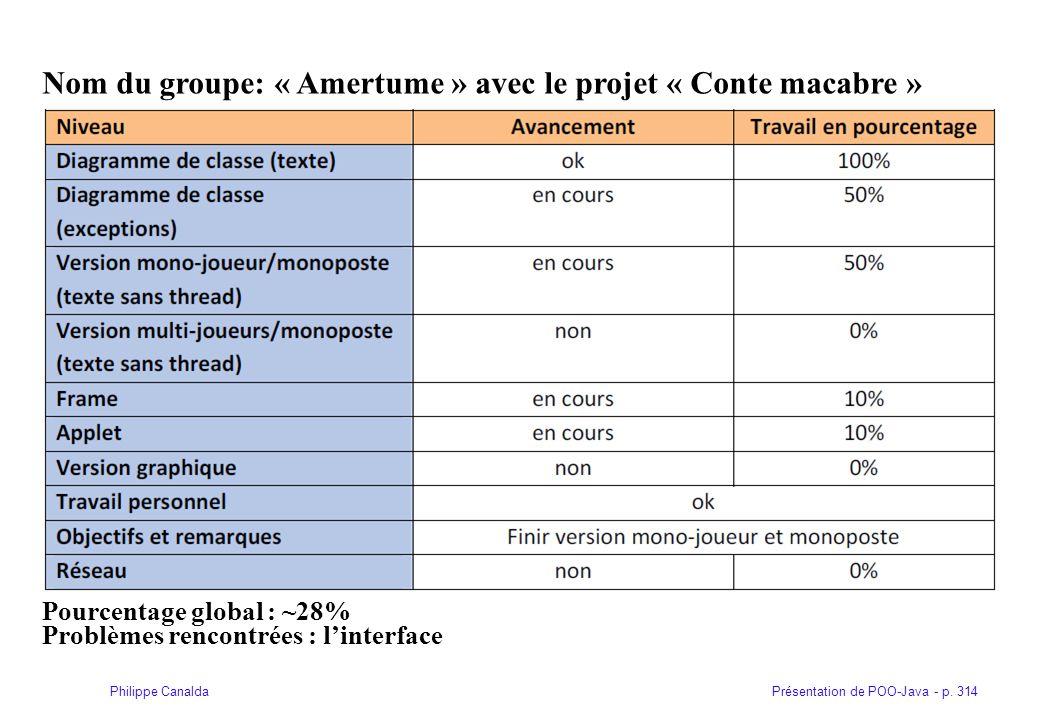 Présentation de POO-Java - p. 314Philippe Canalda Nom du groupe: « Amertume » avec le projet « Conte macabre » Pourcentage global : ~28% Problèmes ren
