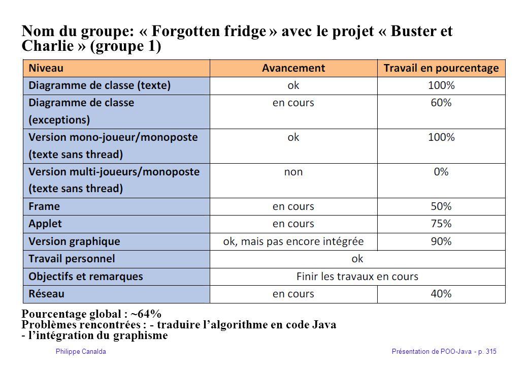 Présentation de POO-Java - p. 315Philippe Canalda Nom du groupe: « Forgotten fridge » avec le projet « Buster et Charlie » (groupe 1) Pourcentage glob
