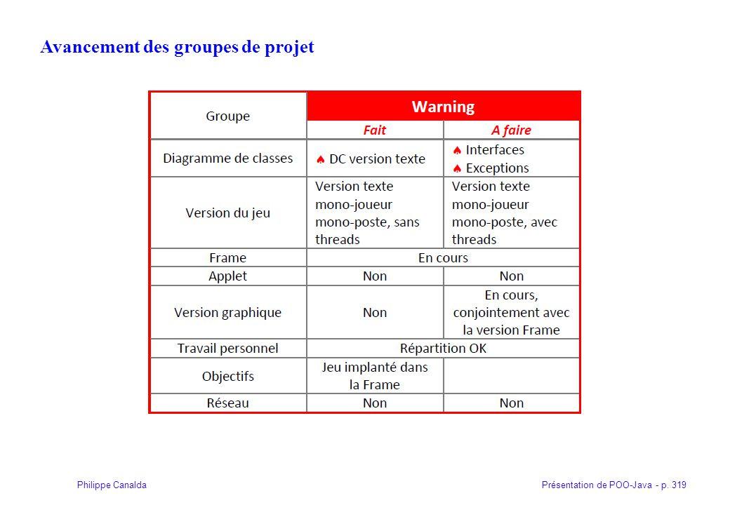 Présentation de POO-Java - p. 319Philippe Canalda Avancement des groupes de projet