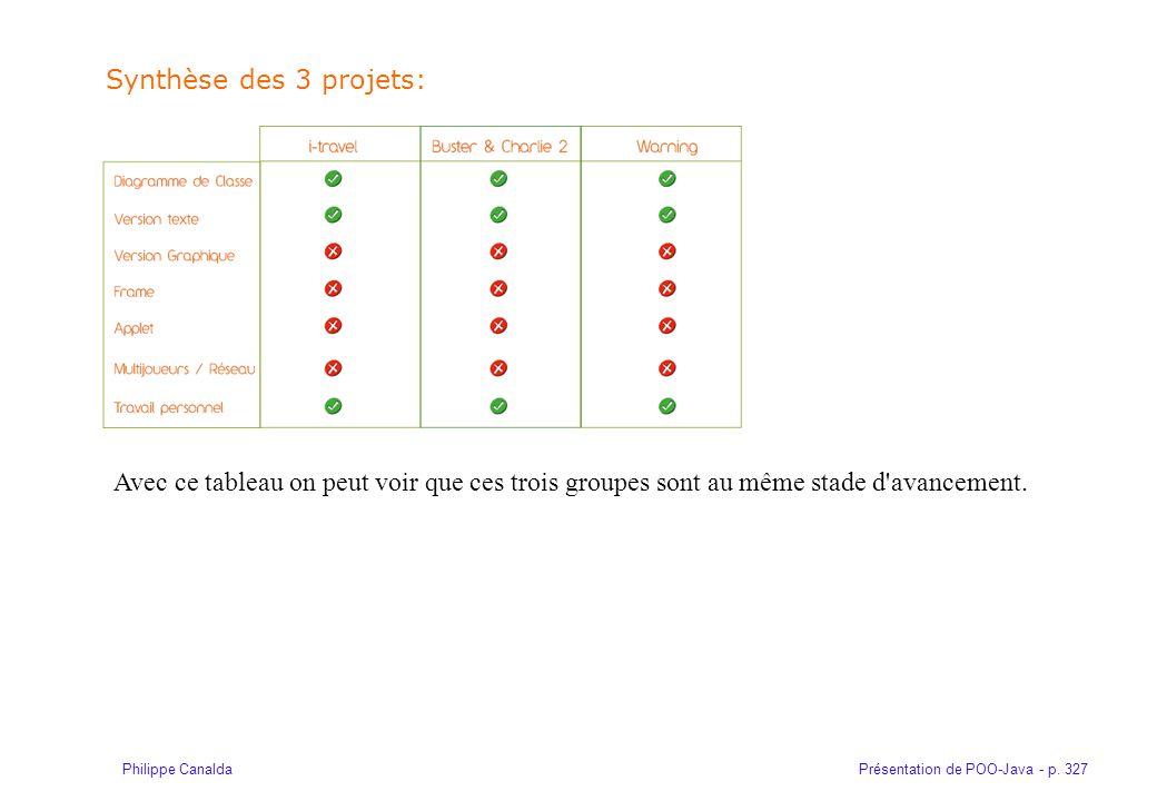 Présentation de POO-Java - p. 327Philippe Canalda Synthèse des 3 projets: Avec ce tableau on peut voir que ces trois groupes sont au même stade d'avan