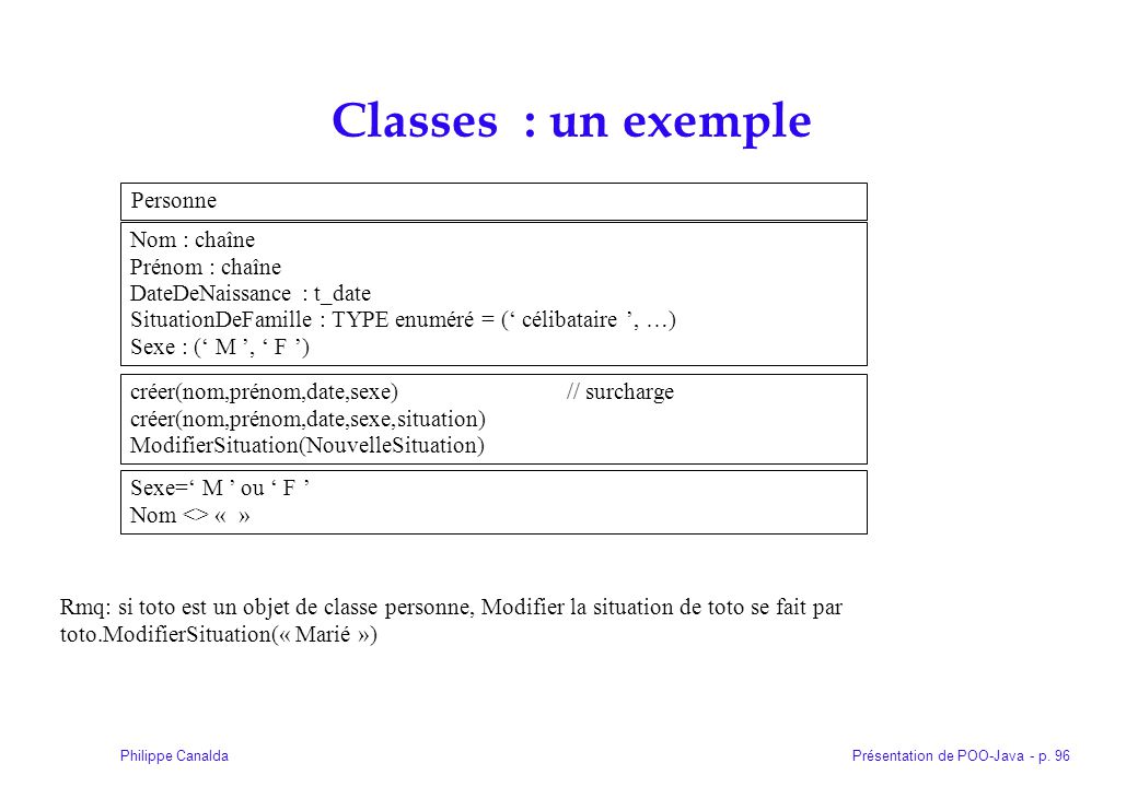 Présentation de POO-Java - p. 96Philippe Canalda Classes : un exemple Personne Nom : chaîne Prénom : chaîne DateDeNaissance : t_date SituationDeFamill