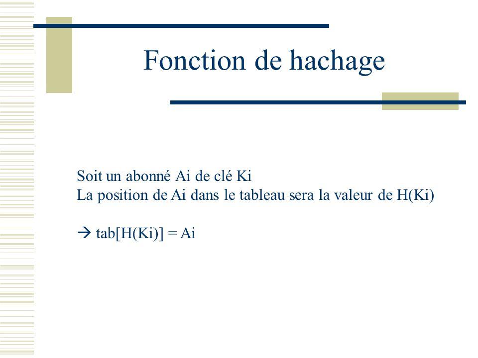 Fonction de hachage Soit un abonné Ai de clé Ki La position de Ai dans le tableau sera la valeur de H(Ki) tab[H(Ki)] = Ai
