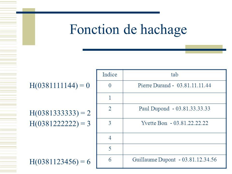 Fonction de hachage H(0381111144) = 0 H(0381333333) = 2 H(0381222222) = 3 H(0381123456) = 6 Indicetab 0Pierre Durand - 03.81.11.11.44 1 2Paul Dupond -