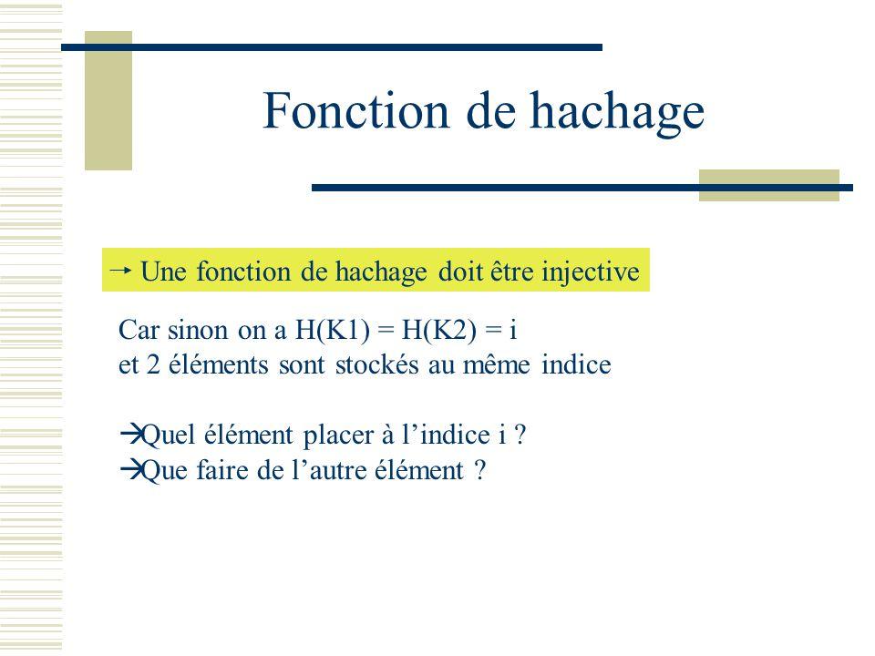 Fonction de hachage Car sinon on a H(K1) = H(K2) = i et 2 éléments sont stockés au même indice Quel élément placer à lindice i ? Que faire de lautre é