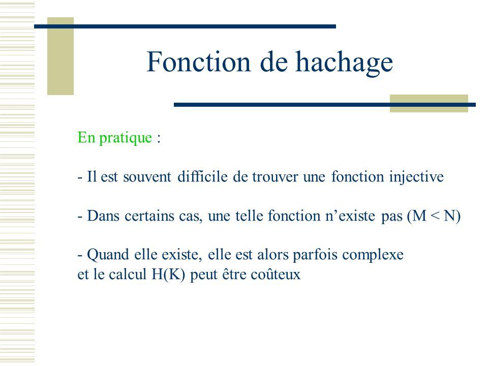 Fonction de hachage En pratique : - Il est souvent difficile de trouver une fonction injective - Dans certains cas, une telle fonction nexiste pas (M
