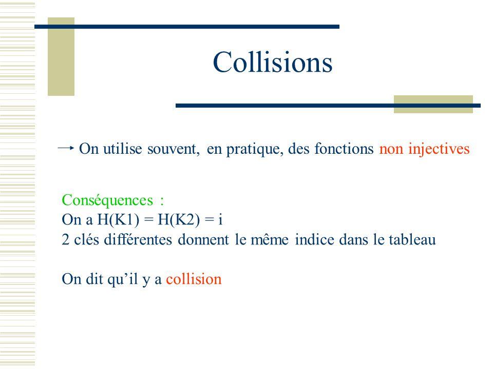 Collisions Conséquences : On a H(K1) = H(K2) = i 2 clés différentes donnent le même indice dans le tableau On dit quil y a collision On utilise souven