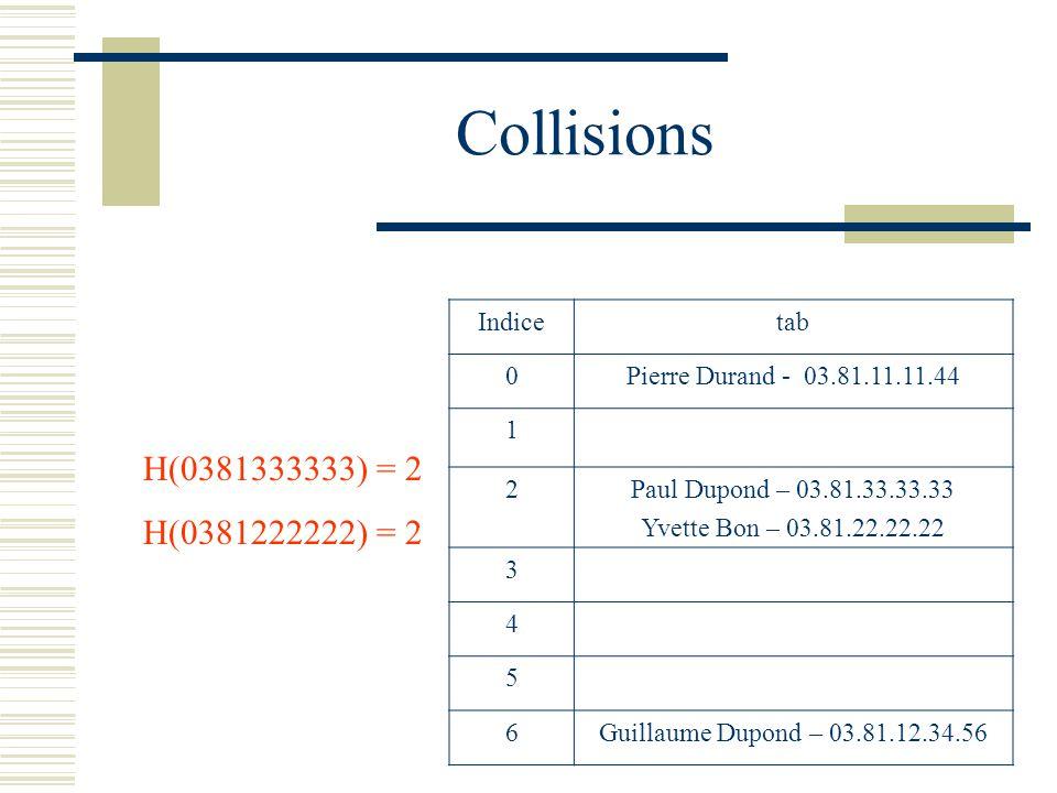 Collisions H(0381333333) = 2 H(0381222222) = 2 Indicetab 0Pierre Durand - 03.81.11.11.44 1 2Paul Dupond – 03.81.33.33.33 Yvette Bon – 03.81.22.22.22 3