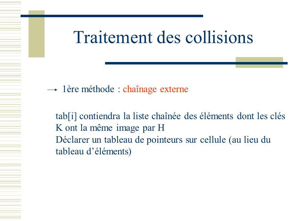 Traitement des collisions 1ère méthode : chaînage externe tab[i] contiendra la liste chaînée des éléments dont les clés K ont la même image par H Décl