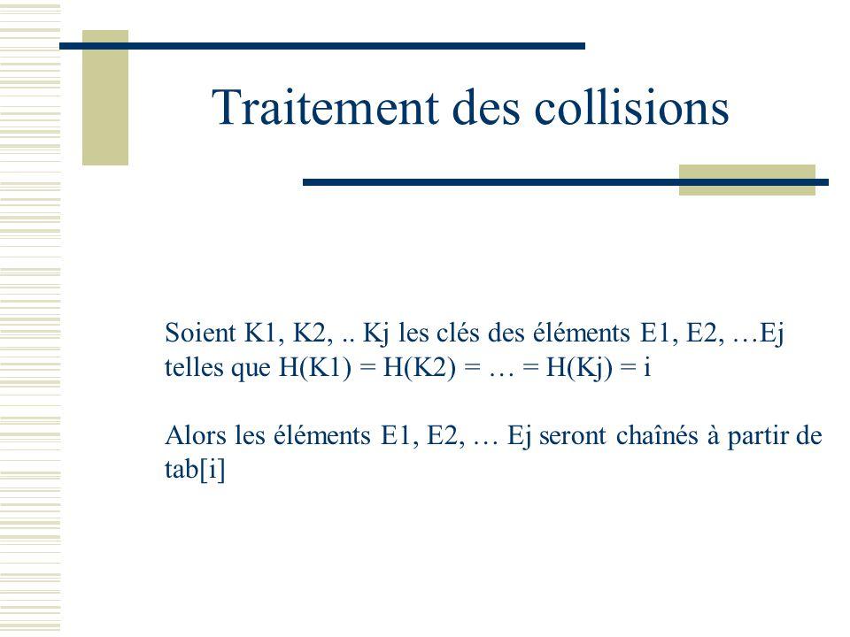 Traitement des collisions Soient K1, K2,.. Kj les clés des éléments E1, E2, …Ej telles que H(K1) = H(K2) = … = H(Kj) = i Alors les éléments E1, E2, …