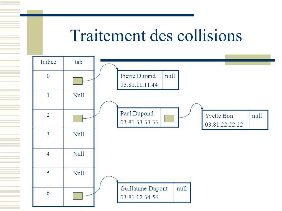 Traitement des collisions Pierre Durand 03.81.11.11.44 null Paul Dupond 03.81.33.33.33 Yvette Bon 03.81.22.22.22 null Guillaume Dupont 03.81.12.34.56