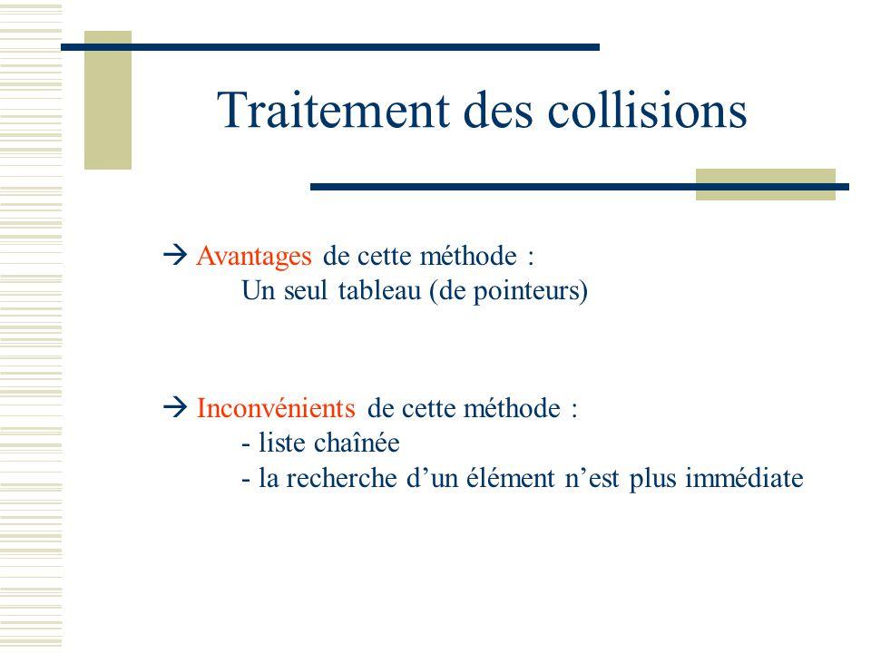 Traitement des collisions Avantages de cette méthode : Un seul tableau (de pointeurs) Inconvénients de cette méthode : - liste chaînée - la recherche