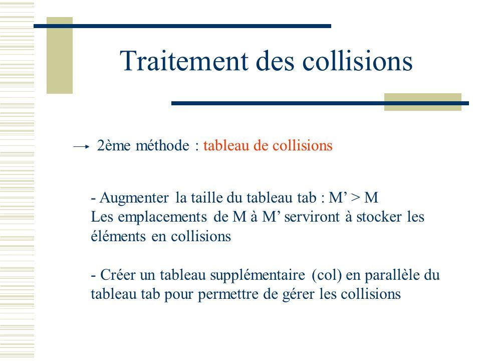 Traitement des collisions 2ème méthode : tableau de collisions - Augmenter la taille du tableau tab : M > M Les emplacements de M à M serviront à stoc
