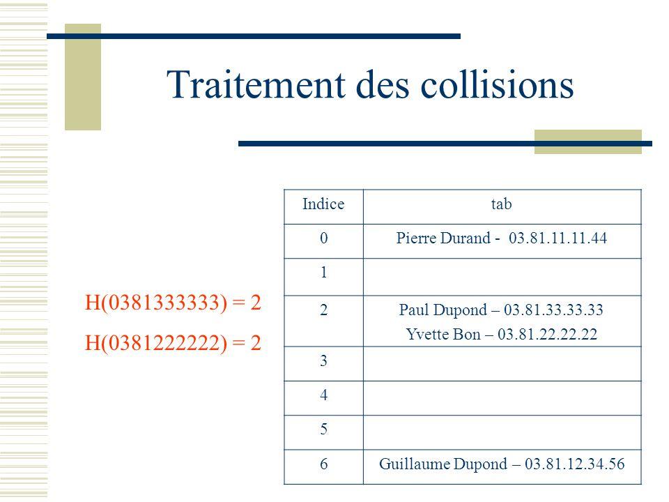 Traitement des collisions H(0381333333) = 2 H(0381222222) = 2 Indicetab 0Pierre Durand - 03.81.11.11.44 1 2Paul Dupond – 03.81.33.33.33 Yvette Bon – 0