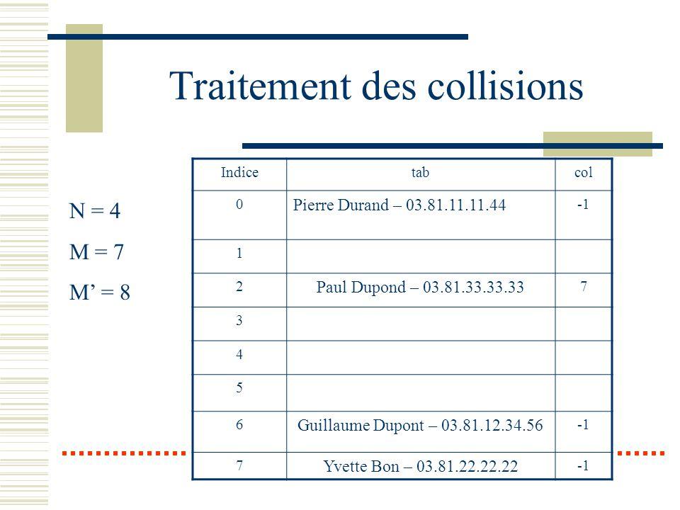 Traitement des collisions Indicetabcol 0 Pierre Durand – 03.81.11.11.44 1 2 Paul Dupond – 03.81.33.33.33 7 3 4 5 6 Guillaume Dupont – 03.81.12.34.56 7
