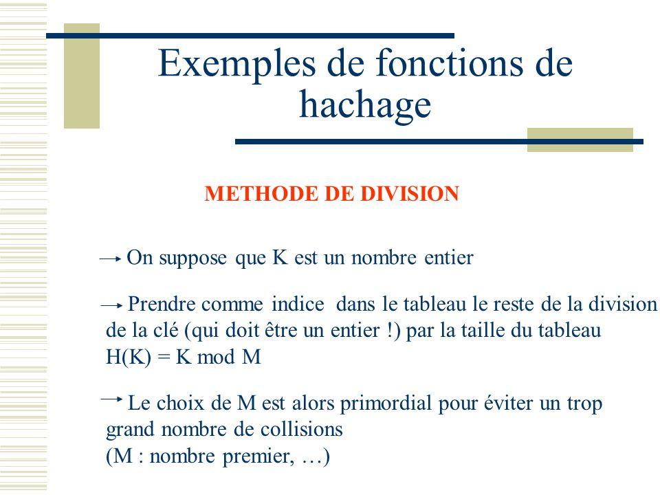 METHODE DE DIVISION On suppose que K est un nombre entier Prendre comme indice dans le tableau le reste de la division de la clé (qui doit être un ent