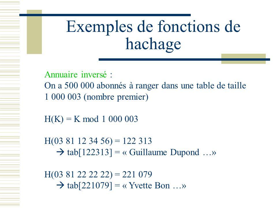 Exemples de fonctions de hachage Annuaire inversé : On a 500 000 abonnés à ranger dans une table de taille 1 000 003 (nombre premier) H(K) = K mod 1 0