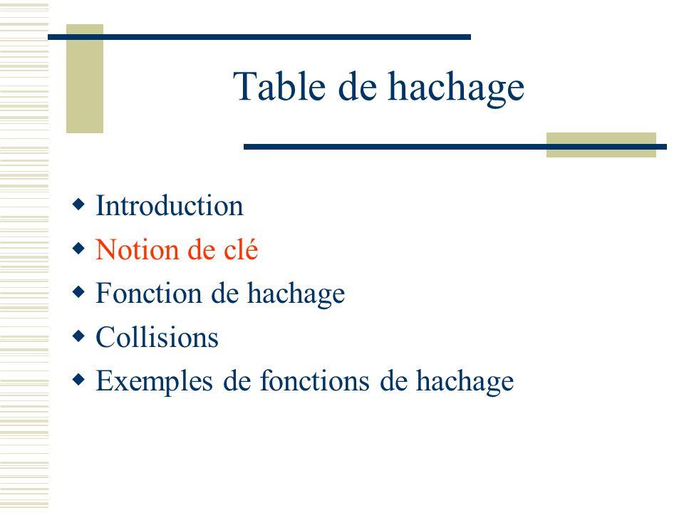 Fonction de hachage En pratique : - Il est souvent difficile de trouver une fonction injective - Dans certains cas, une telle fonction nexiste pas (M < N) - Quand elle existe, elle est alors parfois complexe et le calcul H(K) peut être coûteux