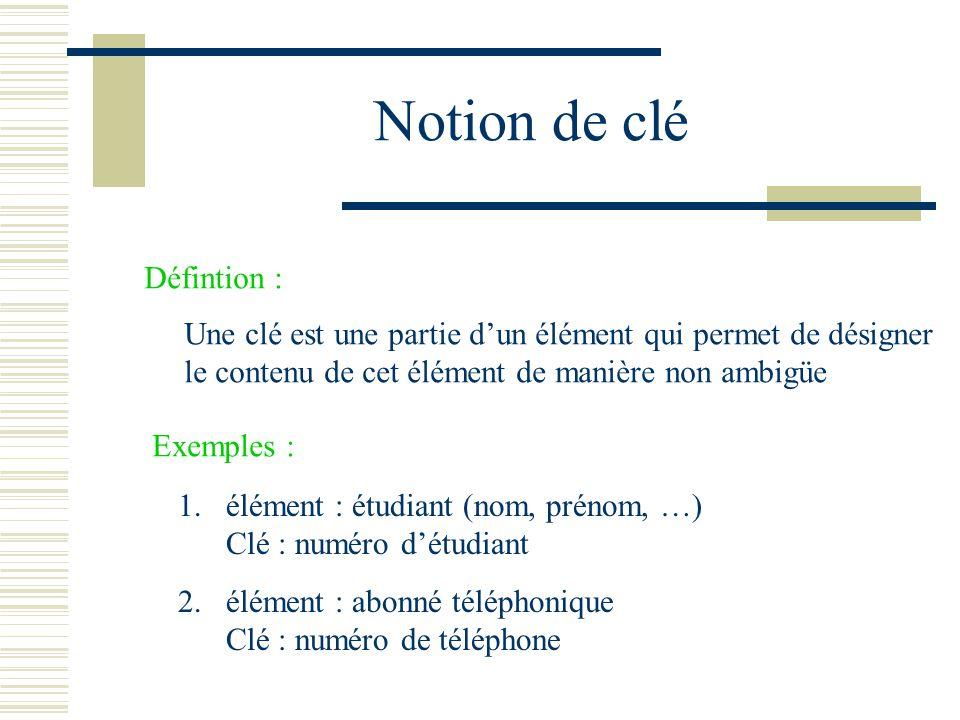 Notion de clé Défintion : Une clé est une partie dun élément qui permet de désigner le contenu de cet élément de manière non ambigüe Exemples : 1. élé