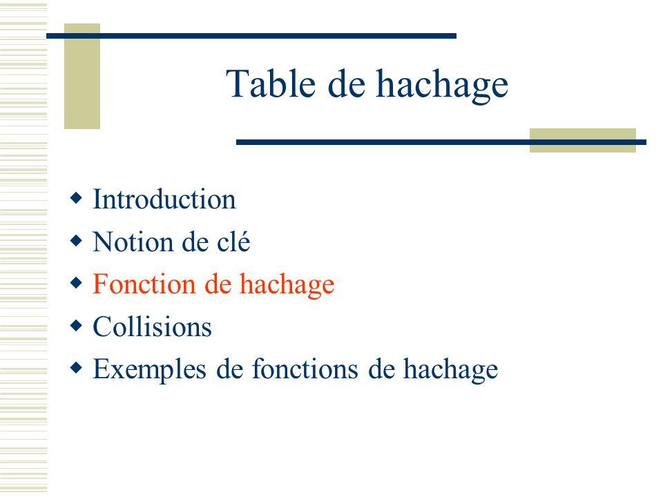 Collisions Conséquences : On a H(K1) = H(K2) = i 2 clés différentes donnent le même indice dans le tableau On dit quil y a collision On utilise souvent, en pratique, des fonctions non injectives