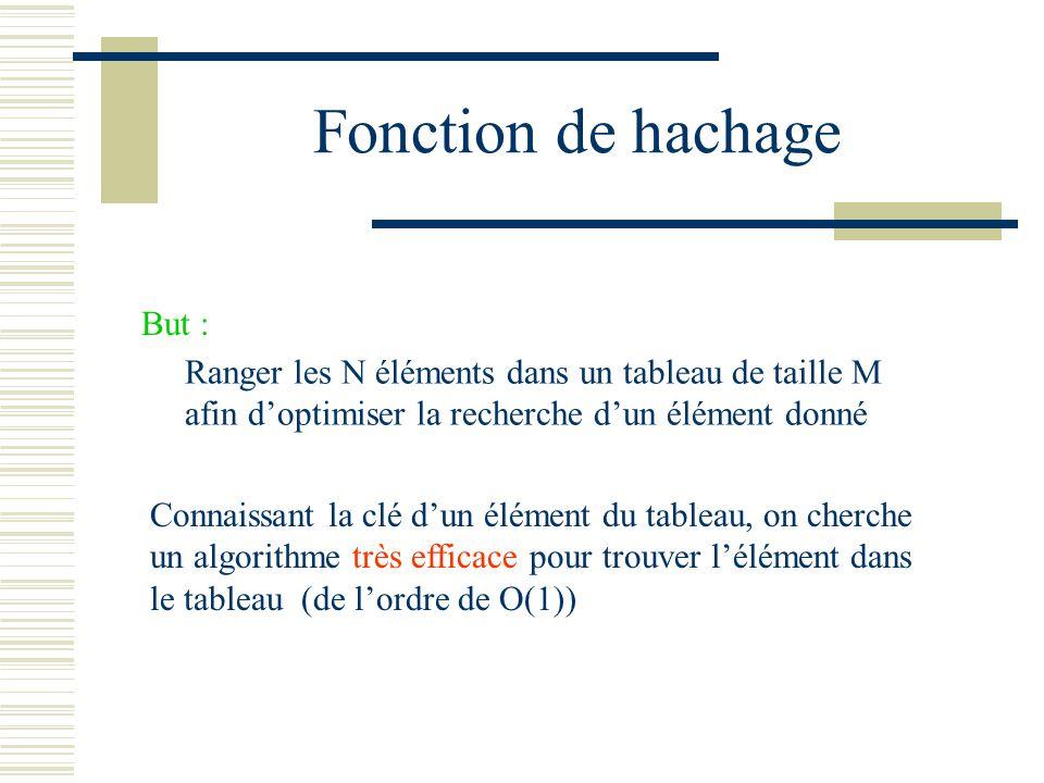 Fonction de hachage Défintion : Soit E lensemble des clés possibles, et F lensemble des indices du tableau Une fonction de hachage H est une fonction qui associe à toute clé K, un indice dans le tableau H : E F H( K ) = i