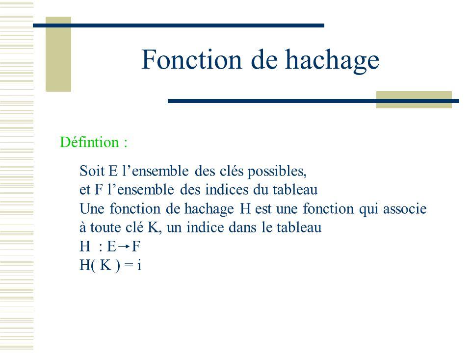 Fonction de hachage Défintion : Soit E lensemble des clés possibles, et F lensemble des indices du tableau Une fonction de hachage H est une fonction